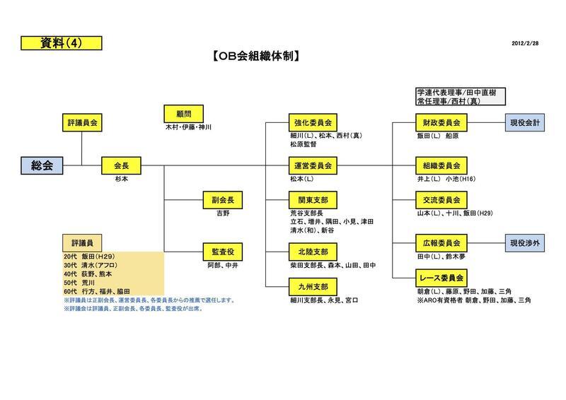 OB会組織図.jpg
